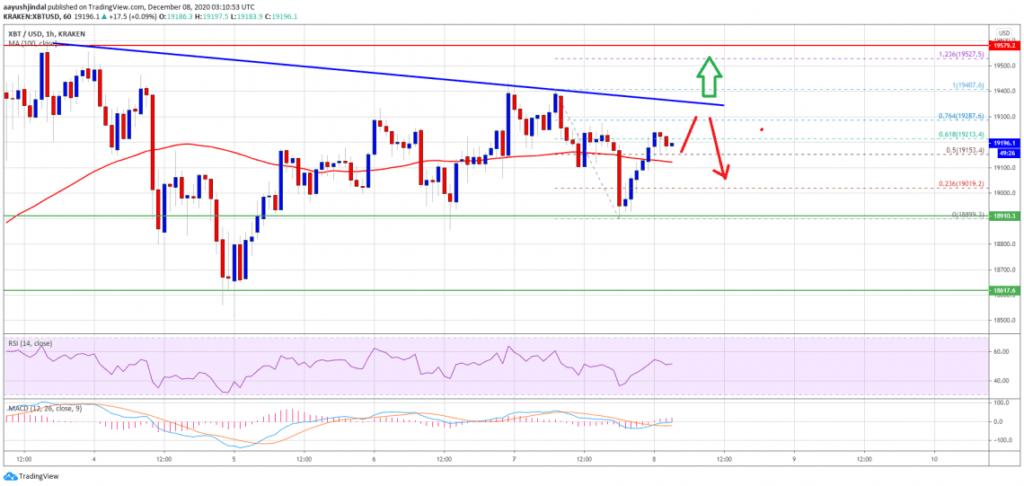 Bitcoin Fiyatı Kritik Bir Aralıkta Sıkıştı! İşte İzlenmesi Gereken Seviyeler 5